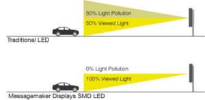 The benefit of using SMD LED technology